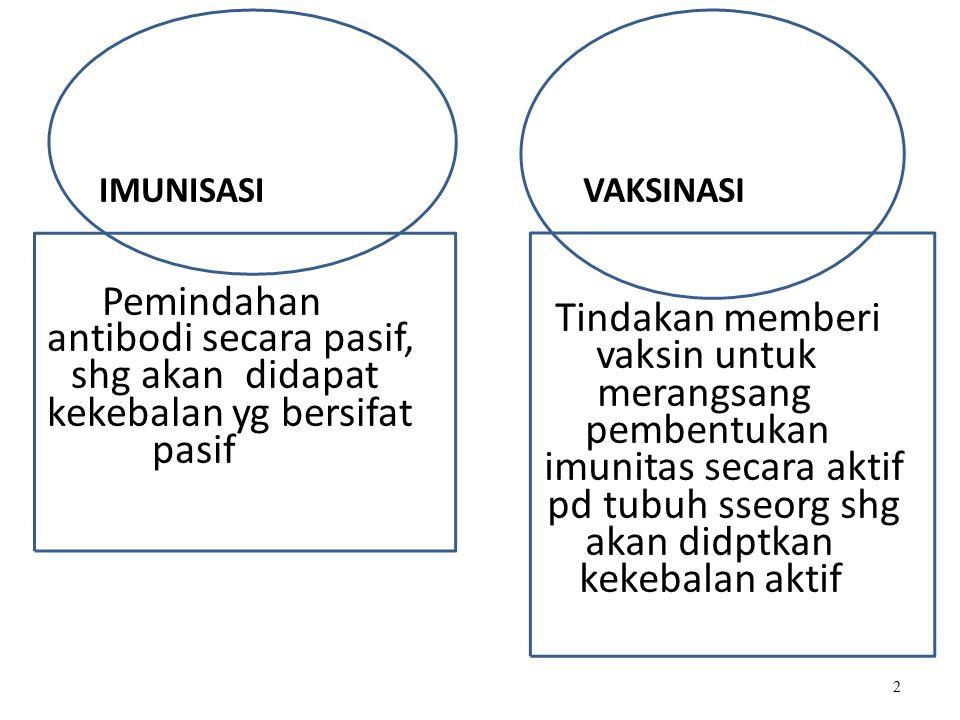 2 IMUNISASI Pemindahan antibodi secara pasif, shg akan didapat kekebalan yg bersifat pasif VAKSINASI Tindakan memberi vaksin untuk merangsang pembentukan imunitas secara aktif pd tubuh sseorg shg akan didptkan kekebalan aktif
