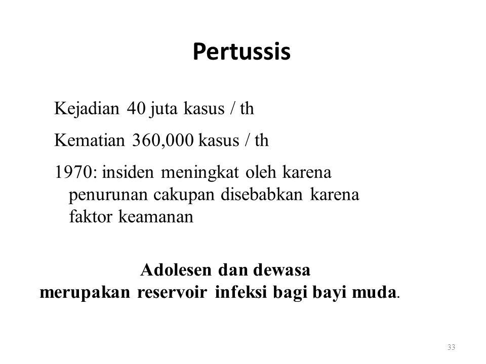 Pertussis Kejadian 40 juta kasus / th Kematian 360,000 kasus / th 1970: insiden meningkat oleh karena penurunan cakupan disebabkan karena faktor keama
