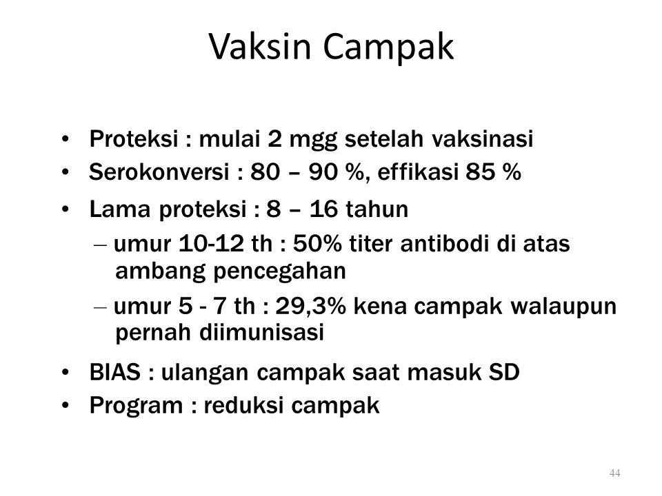 Vaksin Campak Proteksi : mulai 2 mgg setelah vaksinasi Serokonversi : 80 – 90 %, effikasi 85 % Lama proteksi : 8 – 16 tahun – umur 10-12 th : 50% titer antibodi di atas ambang pencegahan – umur 5 - 7 th : 29,3% kena campak walaupun pernah diimunisasi BIAS : ulangan campak saat masuk SD Program : reduksi campak 44