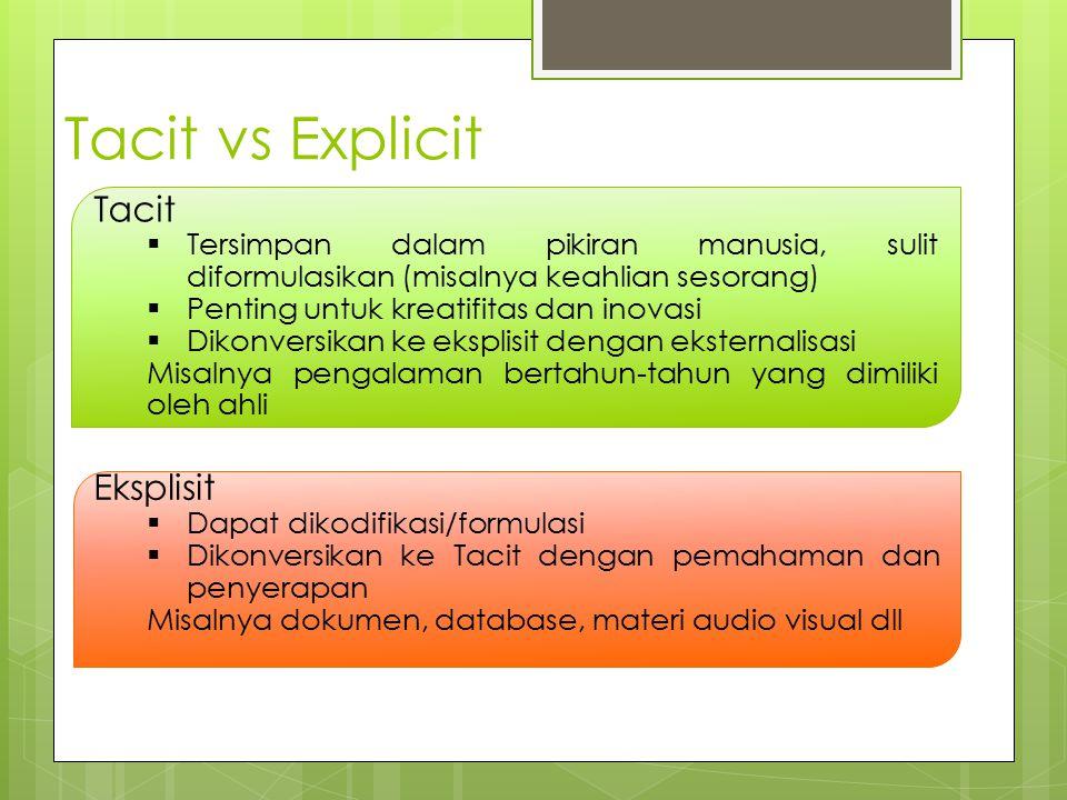 Tacit vs Explicit Tacit  Tersimpan dalam pikiran manusia, sulit diformulasikan (misalnya keahlian sesorang)  Penting untuk kreatifitas dan inovasi 