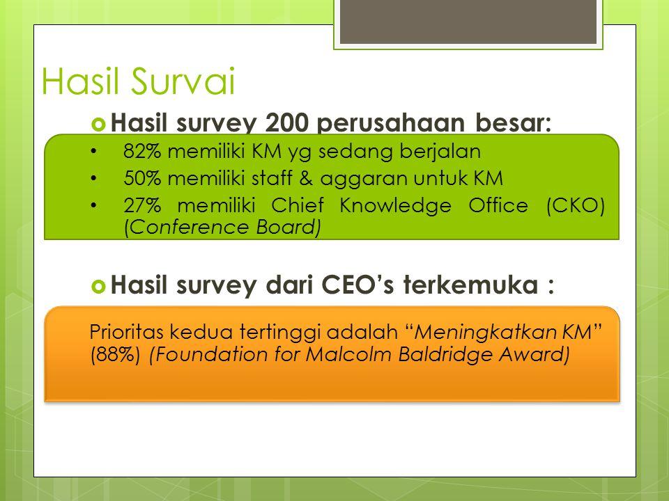 Hasil Survai  Hasil survey 200 perusahaan besar:  Hasil survey dari CEO's terkemuka : 82% memiliki KM yg sedang berjalan 50% memiliki staff & aggara