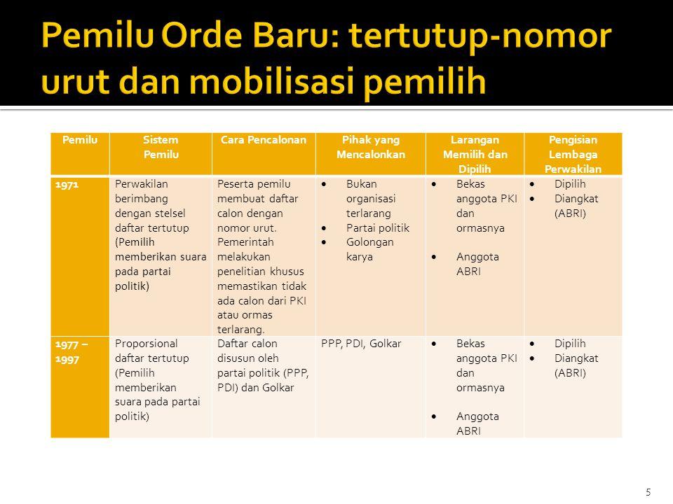  Sistem proporsional terbuka masih menjadi pilihan utama untuk penguatan demokrasi Indonesia.