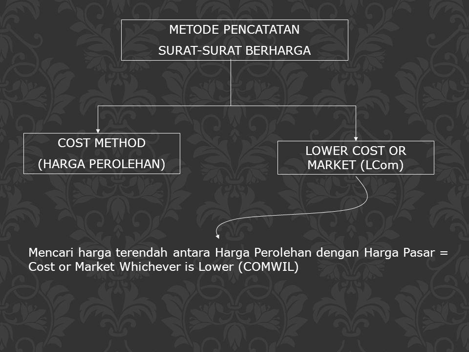 METODE PENCATATAN SURAT-SURAT BERHARGA COST METHOD (HARGA PEROLEHAN) LOWER COST OR MARKET (LCom) Mencari harga terendah antara Harga Perolehan dengan