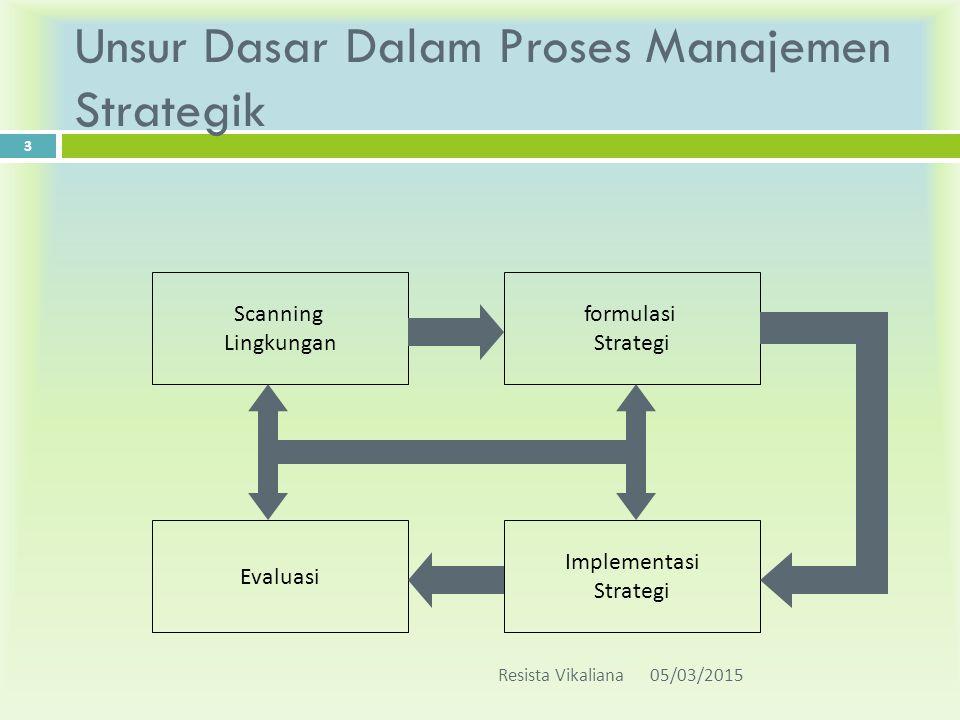 Unsur Dasar Dalam Proses Manajemen Strategik Scanning Lingkungan formulasi Strategi Evaluasi Implementasi Strategi 05/03/2015Resista Vikaliana 3