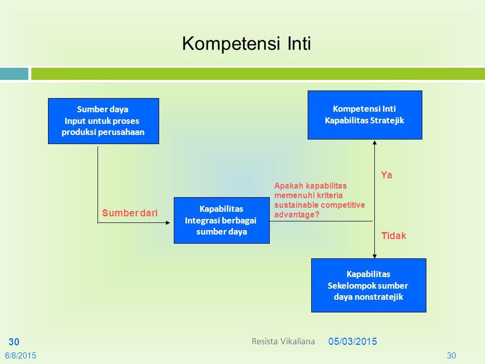 05/03/2015 30 6/8/201530 Kompetensi Inti Sumber daya Input untuk proses produksi perusahaan Kompetensi Inti Kapabilitas Stratejik Kapabilitas Integras