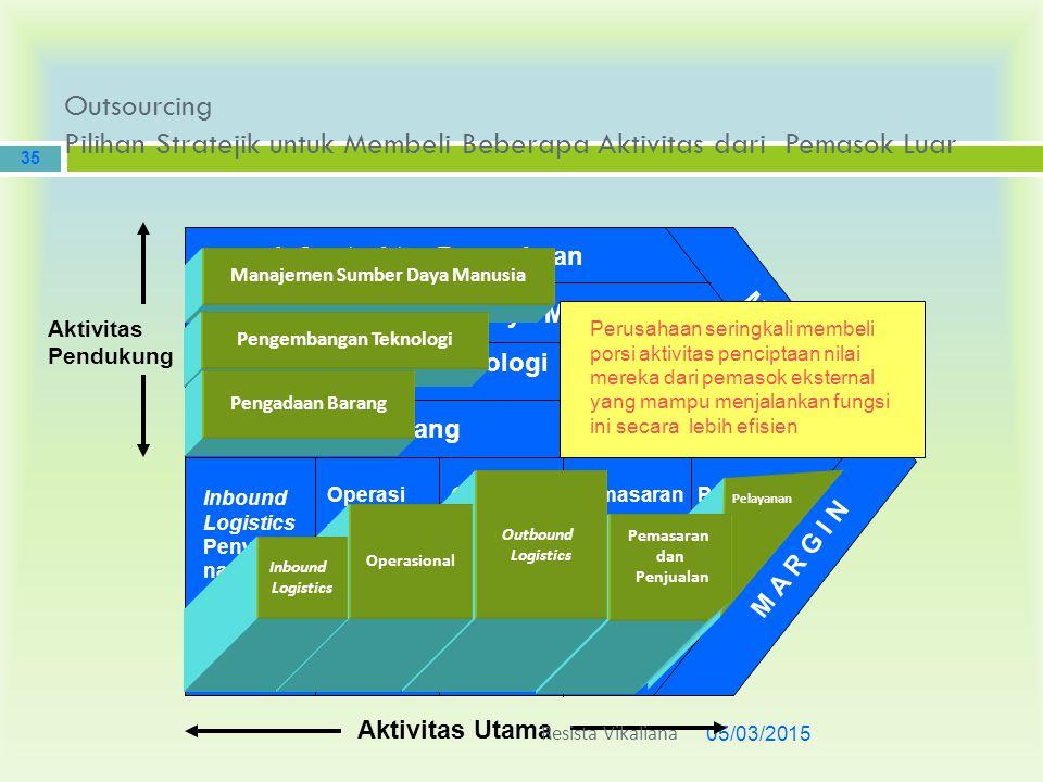 Outsourcing Pilihan Stratejik untuk Membeli Beberapa Aktivitas dari Pemasok Luar 05/03/2015 35 Infrastruktur Perusahaan Aktivitas Utama Aktivitas Pend