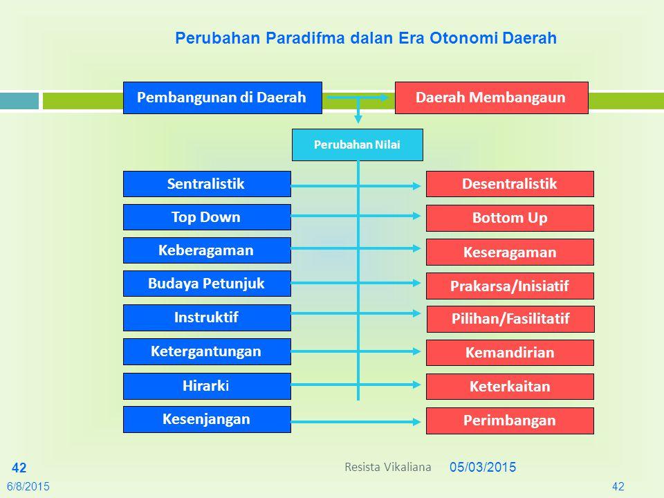 05/03/2015 42 6/8/201542 Perubahan Paradifma dalan Era Otonomi Daerah Pembangunan di DaerahDaerah Membangaun Perubahan Nilai SentralistikDesentralisti