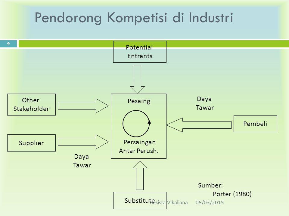 Kekuatan-keKuatan yang mempengaruhi persaingan industri ( Five Forces of Competitive) M.