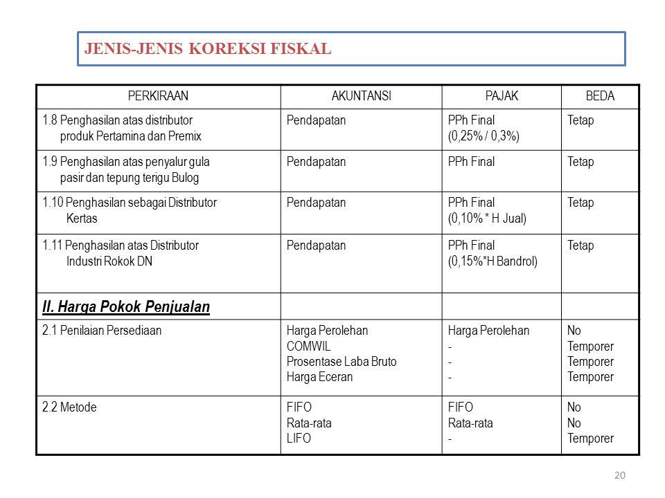 20 JENIS-JENIS KOREKSI FISKAL PERKIRAANAKUNTANSIPAJAKBEDA 1.8 Penghasilan atas distributor produk Pertamina dan Premix PendapatanPPh Final (0,25% / 0,