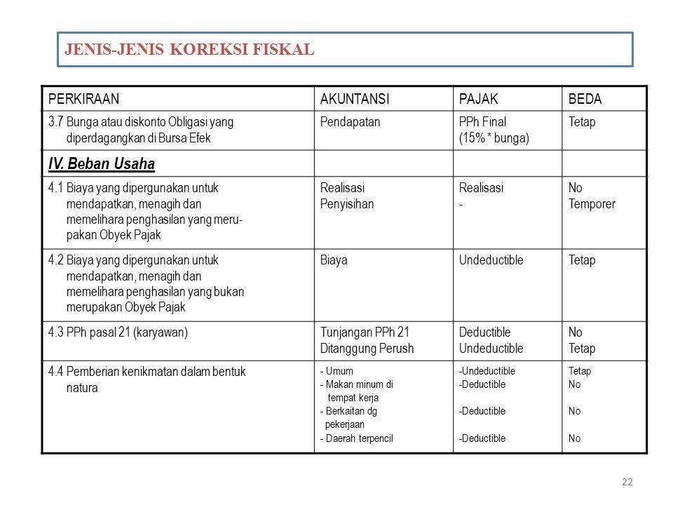 22 JENIS-JENIS KOREKSI FISKAL PERKIRAANAKUNTANSIPAJAKBEDA 3.7 Bunga atau diskonto Obligasi yang diperdagangkan di Bursa Efek PendapatanPPh Final (15%