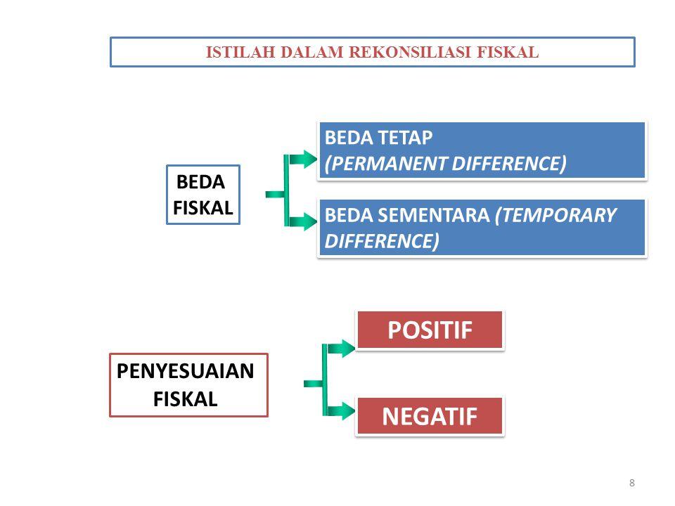 8 ISTILAH DALAM REKONSILIASI FISKAL BEDA FISKAL BEDA SEMENTARA (TEMPORARY DIFFERENCE) BEDA TETAP (PERMANENT DIFFERENCE) BEDA TETAP (PERMANENT DIFFEREN