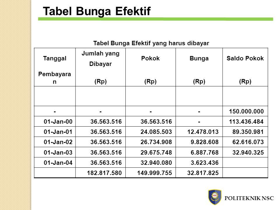 Tabel Bunga Efektif yang harus dibayar Tanggal Jumlah yang PokokBungaSaldo Pokok Dibayar Pembayara n(Rp) ---- 150.000.000 01-Jan-00 36.563.516 - 113.4