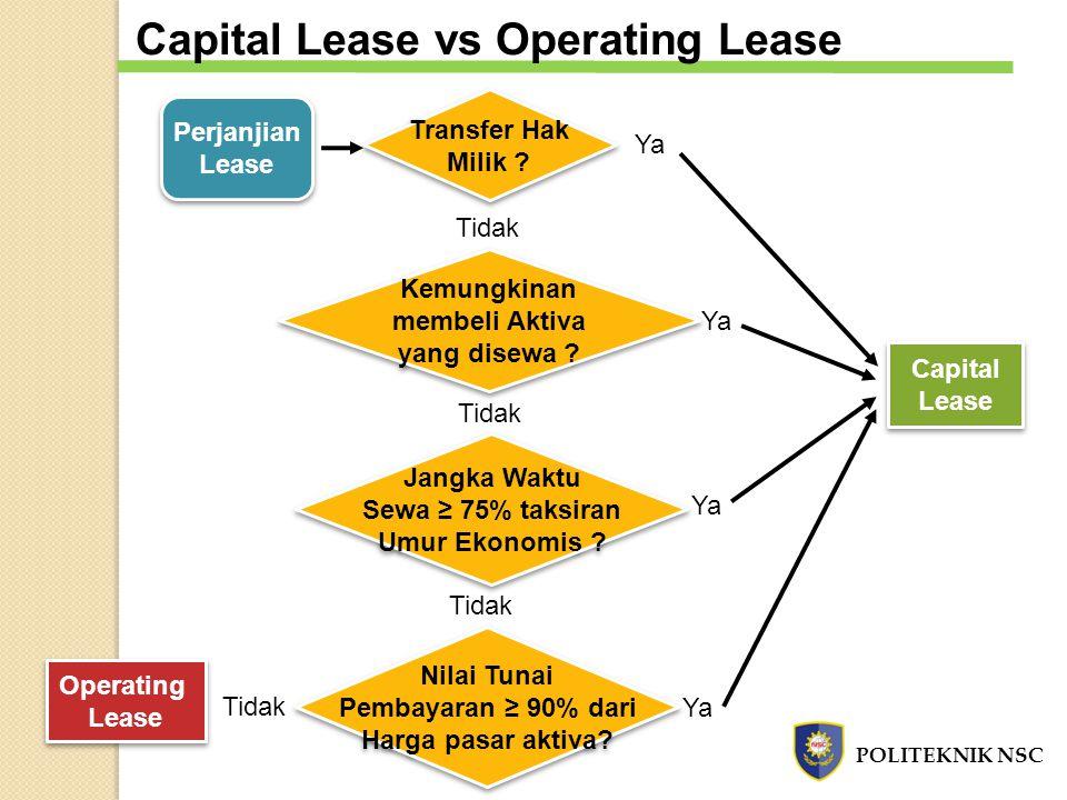Perjanjian Lease Perjanjian Lease Transfer Hak Milik ? Transfer Hak Milik ? Kemungkinan membeli Aktiva yang disewa ? Kemungkinan membeli Aktiva yang d