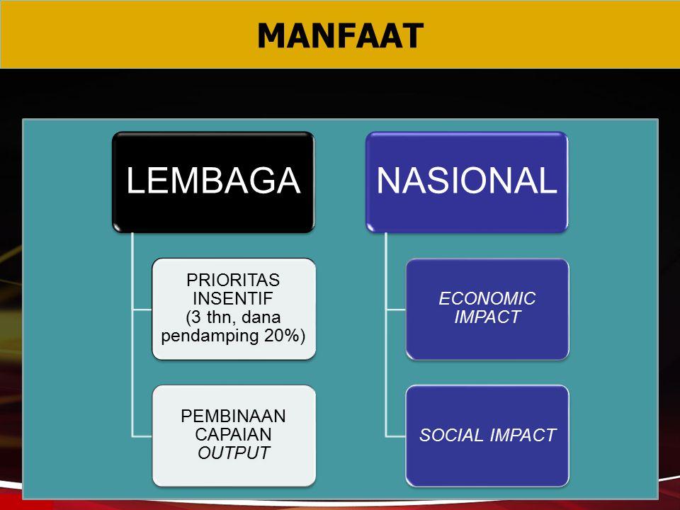 MANFAAT LEMBAGA PRIORITAS INSENTIF (3 thn, dana pendamping 20%) PEMBINAAN CAPAIAN OUTPUT NASIONAL ECONOMIC IMPACT SOCIAL IMPACT