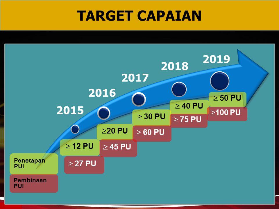 TARGET CAPAIAN  20 PU  30 PU  40 PU  50 PU Penetapan PUI  100 PU Pembinaan PUI  60 PU  75 PU  45 PU  12 PU  27 PU 2018 2017