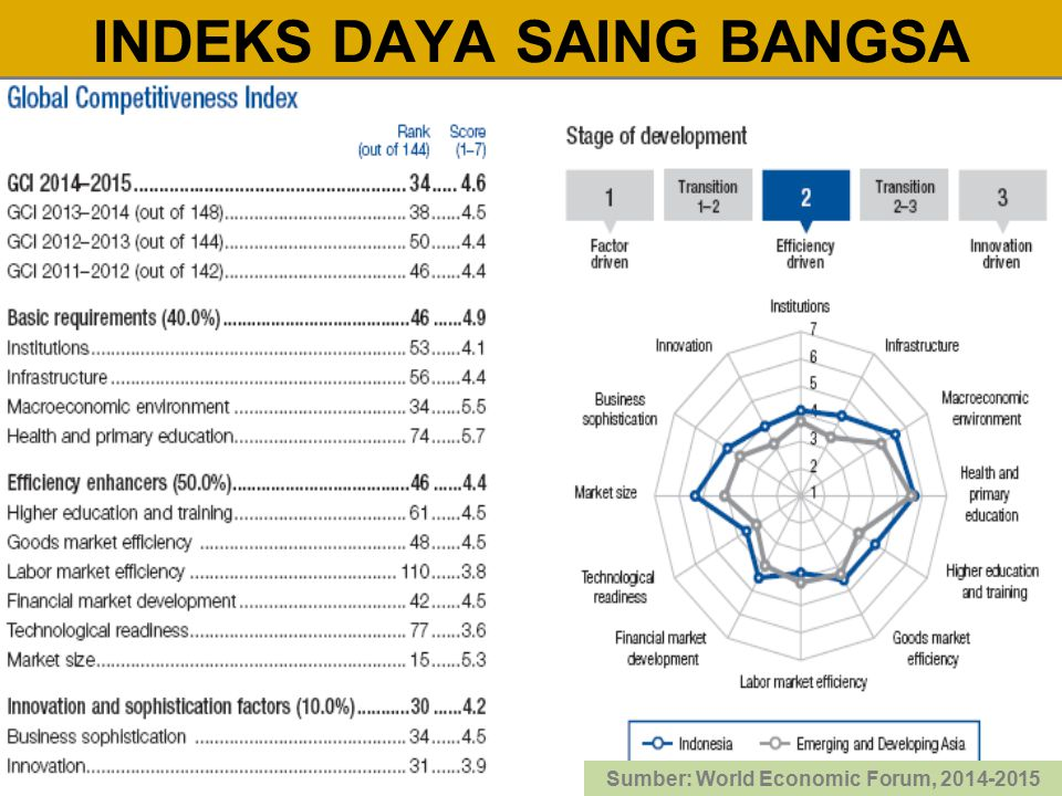 INDEKS DAYA SAING BANGSA Sumber: World Economic Forum, 2014-2015