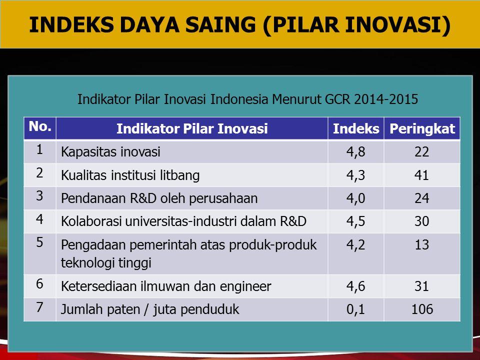 INDEKS DAYA SAING (PILAR INOVASI) Indikator Pilar Inovasi Indonesia Menurut GCR 2014-2015 No. Indikator Pilar InovasiIndeksPeringkat 1 Kapasitas inova