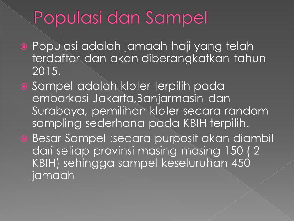  Populasi adalah jamaah haji yang telah terdaftar dan akan diberangkatkan tahun 2015.
