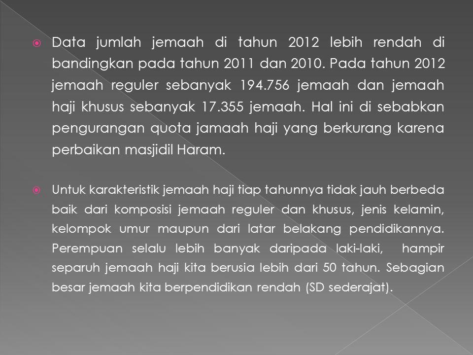  Data jumlah jemaah di tahun 2012 lebih rendah di bandingkan pada tahun 2011 dan 2010.