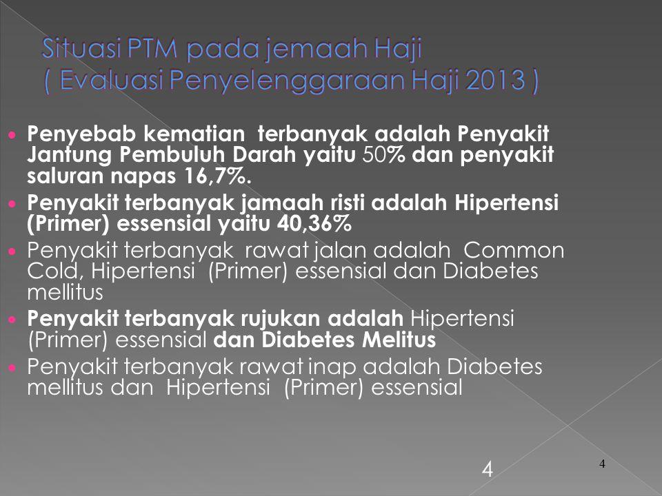 4 4 Penyebab kematian terbanyak adalah Penyakit Jantung Pembuluh Darah yaitu 50 % dan penyakit saluran napas 16,7%.