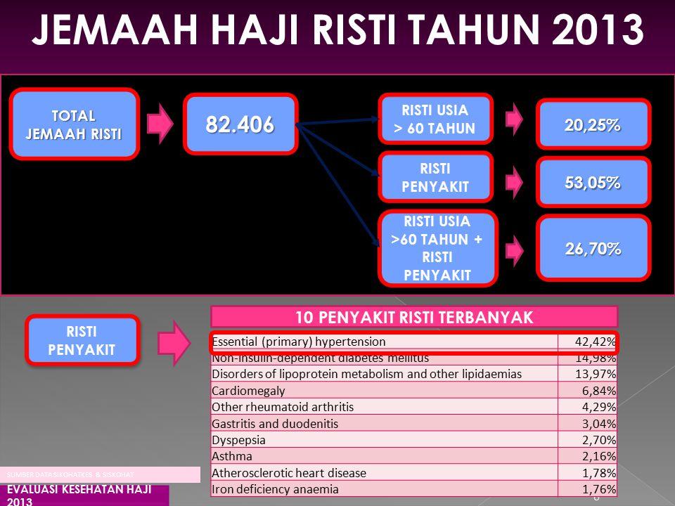TOTAL JEMAAH RISTI JEMAAH HAJI RISTI TAHUN 2013 EVALUASI KESEHATAN HAJI 2013 6 Essential (primary) hypertension42,42% Non-insulin-dependent diabetes mellitus14,98% Disorders of lipoprotein metabolism and other lipidaemias13,97% Cardiomegaly6,84% Other rheumatoid arthritis4,29% Gastritis and duodenitis3,04% Dyspepsia2,70% Asthma2,16% Atherosclerotic heart disease1,78% Iron deficiency anaemia1,76% SUMBER DATA SIKOHATKES & SISKOHAT RISTI PENYAKIT RISTI USIA >60 TAHUN + RISTI PENYAKIT RISTI USIA > 60 TAHUN RISTI USIA > 60 TAHUN 10 PENYAKIT RISTI TERBANYAK 82.40682.406 20,25%20,25% 53,05%53,05% 26,70%26,70% RISTI PENYAKIT