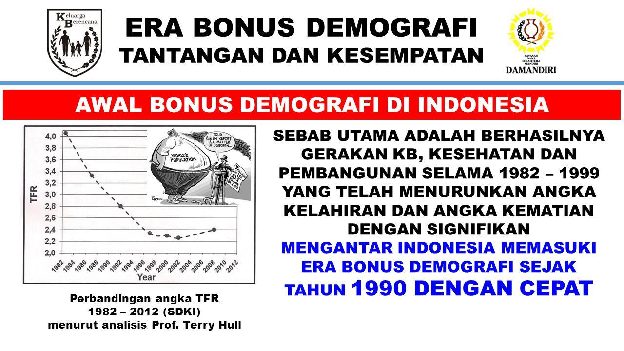 ERA BONUS DEMOGRAFI TANTANGAN DAN KESEMPATAN AWAL BONUS DEMOGRAFI DI INDONESIA Perbandingan angka TFR 1982 – 2012 (SDKI) menurut analisis Prof.
