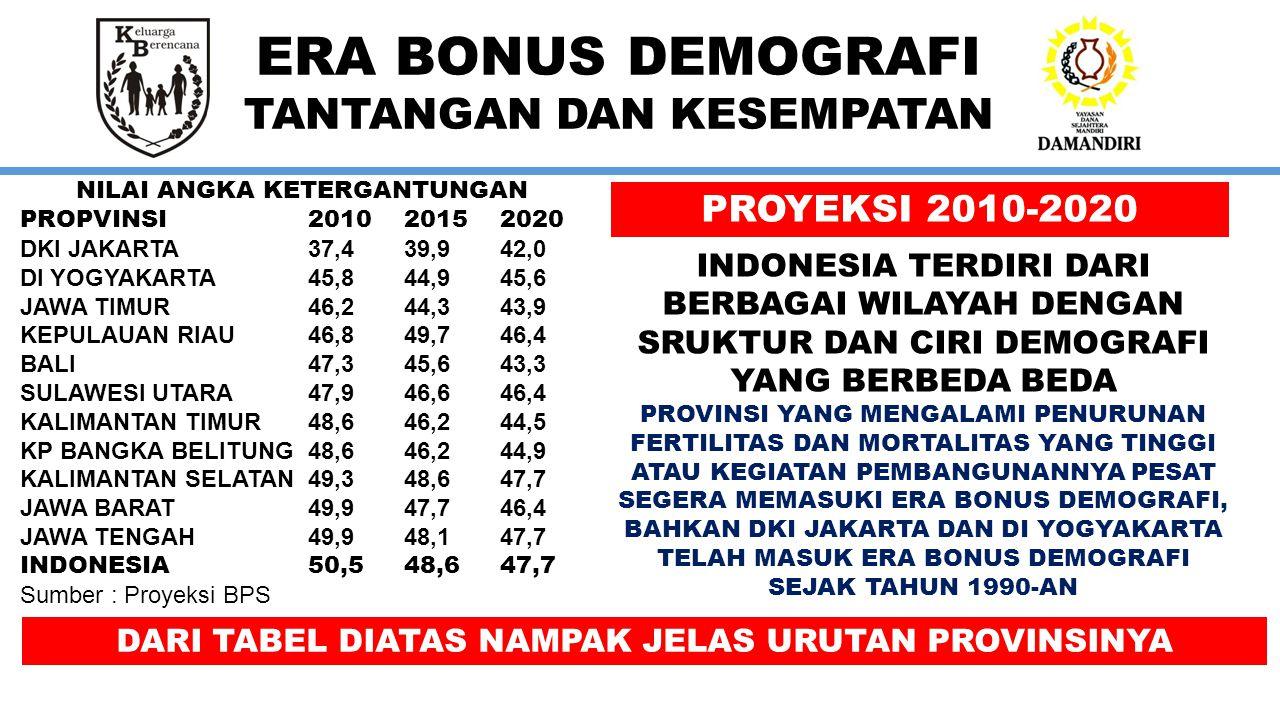 ERA BONUS DEMOGRAFI TANTANGAN DAN KESEMPATAN PROYEKSI 2030-2035 PADA SAAT NILAI ANGKA KETERGANTUNGAN UNTUK INDONESIA IDEAL, 46,9, SEMUA PROVINSI DI JAWA SUDAH MASUK ERA BONUS PROVINSI BESAR LAINNYA SUDAH MASUK JUGA KECUALI PROVINSI SUMATRA UTARA SAMPAI TAHUN 2035 MASIH TERSISA ATAU NAIK ANGKANYA PROVINSI-PROVINSI SUMATRA UTARA, SUMATRA BARAT, JATENG, NUSA TENGGARA TIMUR, SULAWESI TENGGARA, SULAWESI BARAT, MALUKU DAN MALUKU UTARA SAMPAI TAHUN 2035 MASIH ADA PROVINSI YANG BELUM MASUK DALAM ERA BONUS DEMOGRAFI NILAI ANGKA KETERGANTUNGAN PROPVINSI20302035 DKI JAKARTA40,139,5 DI YOGYAKARTA47,748,4 JAWA TIMUR46,248,4 KEPULAUAN RIAU38,137,9 BALI43,345,8 SULAWESI UTARA47,348,4 KALIMANTAN TIMUR43,143,5 KP BANGKA BELITUNG43,343,1 KALIMANTAN SELATAN44,744,7 JAWA BARAT46,246,6 JAWA TENGAH49,951,7 INDONESIA46,947,3 Sumber : Proyeksi BPS