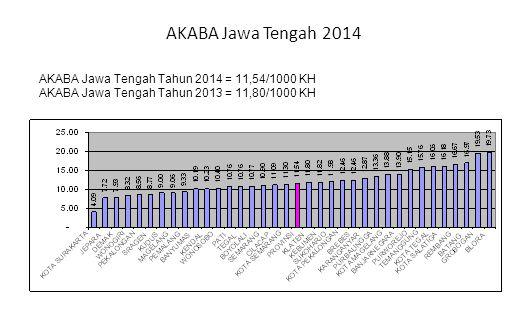 AKABA Jawa Tengah 2014 AKABA Jawa Tengah Tahun 2014 = 11,54/1000 KH AKABA Jawa Tengah Tahun 2013 = 11,80/1000 KH