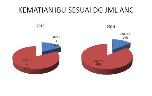 KEMATIAN IBU SESUAI DG JML ANC 2013 2014