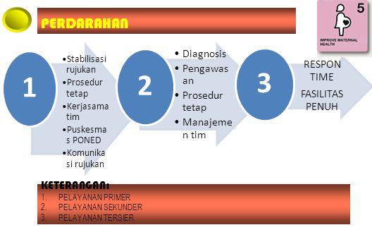 Stabilisasi rujukan Prosedur tetap Kerjasama tim Puskesma s PONED Komunika si rujukan 1 Diagnosis Pengawas an Prosedur tetap Manajeme n tim 2 RESPON TIME FASILITAS PENUH 3 PERDARAHAN KETERANGAN: 1.PELAYANAN PRIMER 2.PELAYANAN SEKUNDER 3.PELAYANAN TERSIER