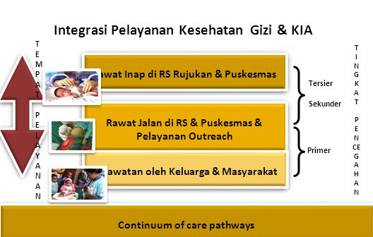 Continuum of care pathways Rawat Inap di RS Rujukan & Puskesmas Rawat Inap di RS Rujukan & Puskesmas Rawat Jalan di RS & Puskesmas & Pelayanan Outreac