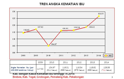 5 TREN ANGKA KEMATIAN IBU Kab. dengan Kasus Kematian Ibu tertinggi Th.2014: Brebes, Kab. Tegal, Grobogan, Pemalang Kab. Pekalongan 2009201020112012201