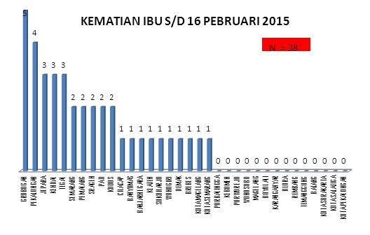 7 PERBANDINGAN KASUS KEMATIAN IBU DI JATENG – DIY DAN TREND NEGARA ASEAN AKI TH.