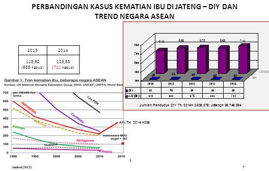 7 PERBANDINGAN KASUS KEMATIAN IBU DI JATENG – DIY DAN TREND NEGARA ASEAN AKI TH. 2014 =359 20132014 118,62 (668 kasus) 126,55 (711 kasus) Jumlah Pendu