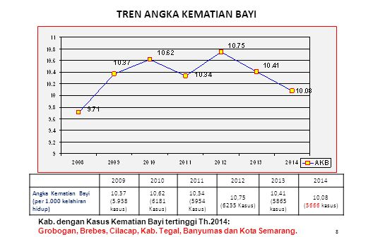 8 TREN ANGKA KEMATIAN BAYI Kab. dengan Kasus Kematian Bayi tertinggi Th.2014: Grobogan, Brebes, Cilacap, Kab. Tegal, Banyumas dan Kota Semarang. 20092