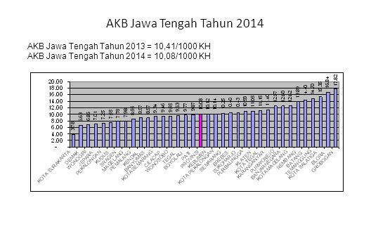 AKB Jawa Tengah Tahun 2014 AKB Jawa Tengah Tahun 2013 = 10,41/1000 KH AKB Jawa Tengah Tahun 2014 = 10,08/1000 KH