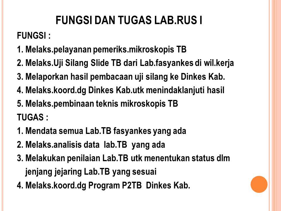 FUNGSI DAN TUGAS LAB.RUS I FUNGSI : 1. Melaks.pelayanan pemeriks.mikroskopis TB 2. Melaks.Uji Silang Slide TB dari Lab.fasyankes di wil.kerja 3. Melap