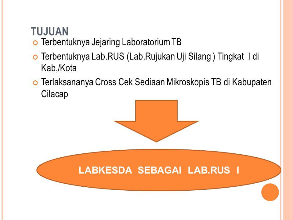 TUJUAN Terbentuknya Jejaring Laboratorium TB Terbentuknya Lab.RUS (Lab.Rujukan Uji Silang ) Tingkat I di Kab,/Kota Terlaksananya Cross Cek Sediaan Mik