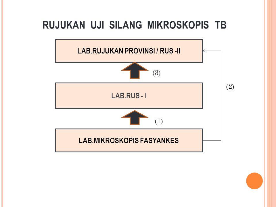 RUJUKAN UJI SILANG MIKROSKOPIS TB LAB.RUJUKAN PROVINSI / RUS -II LAB.RUS - I LAB.MIKROSKOPIS FASYANKES (3) (1) (2)