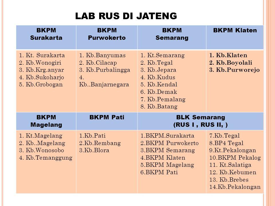 LAB RUS DI JATENG BKPM Surakarta BKPM Purwokerto BKPM Semarang BKPM Klaten 1. Kt. Surakarta 2. Kb.Wonogiri 3. Kb.Krg.anyar 4. Kb.Sukoharjo 5. Kb.Grobo