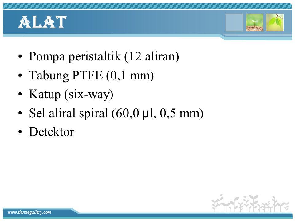 www.themegallery.com Alat Pompa peristaltik (12 aliran) Tabung PTFE (0,1 mm) Katup (six-way) Sel aliral spiral (60,0 μl, 0,5 mm) Detektor