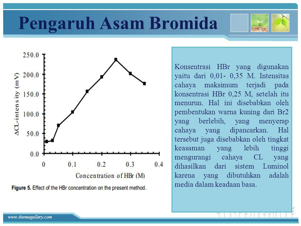 www.themegallery.com Pengaruh Asam Bromida Konsentrasi HBr yang digunakan yaitu dari 0,01- 0,35 M. Intensitas cahaya maksimum terjadi pada konsentrasi