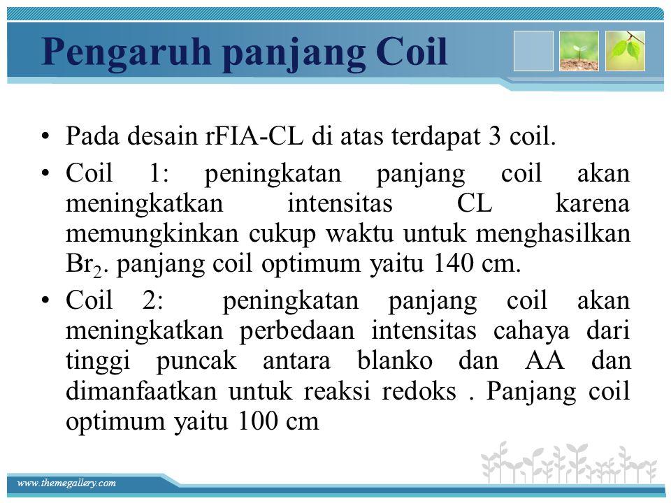 www.themegallery.com Pengaruh panjang Coil Pada desain rFIA-CL di atas terdapat 3 coil. Coil 1: peningkatan panjang coil akan meningkatkan intensitas