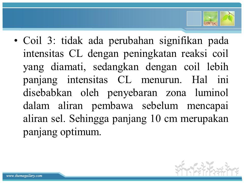 www.themegallery.com Coil 3: tidak ada perubahan signifikan pada intensitas CL dengan peningkatan reaksi coil yang diamati, sedangkan dengan coil lebi