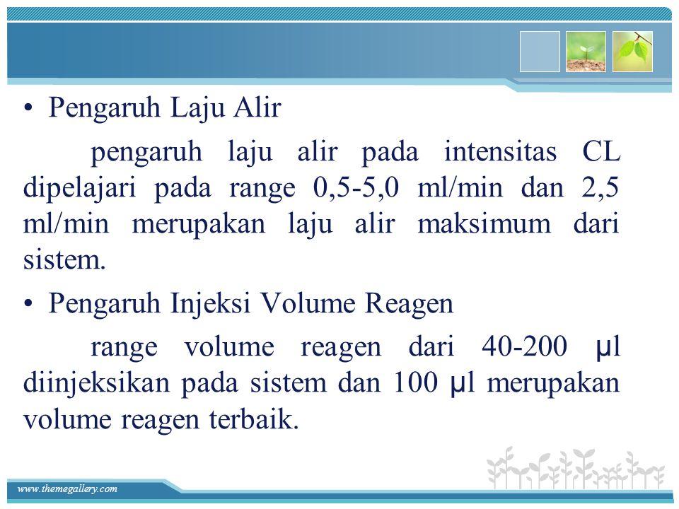 Pengaruh Laju Alir pengaruh laju alir pada intensitas CL dipelajari pada range 0,5-5,0 ml/min dan 2,5 ml/min merupakan laju alir maksimum dari sistem.