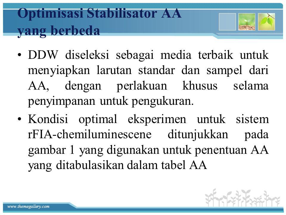 www.themegallery.com Optimisasi Stabilisator AA yang berbeda DDW diseleksi sebagai media terbaik untuk menyiapkan larutan standar dan sampel dari AA,