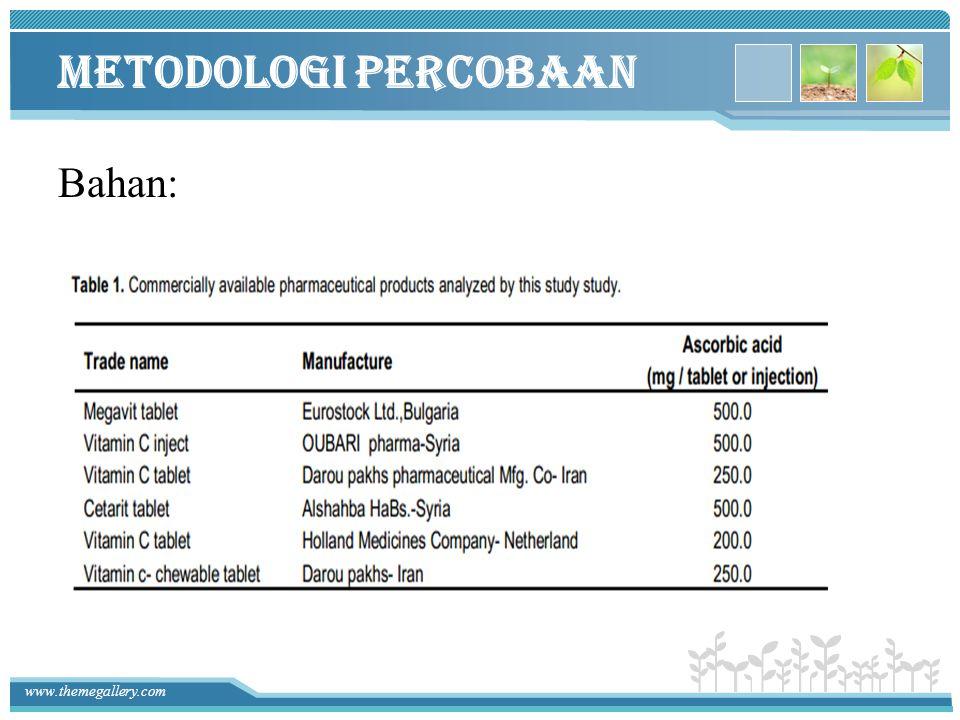 www.themegallery.com Preparasi Bahan Asam askorbat 1000 ug / ml asam askorbat -Disiapkan dengan melarutkan 0,25 g as.