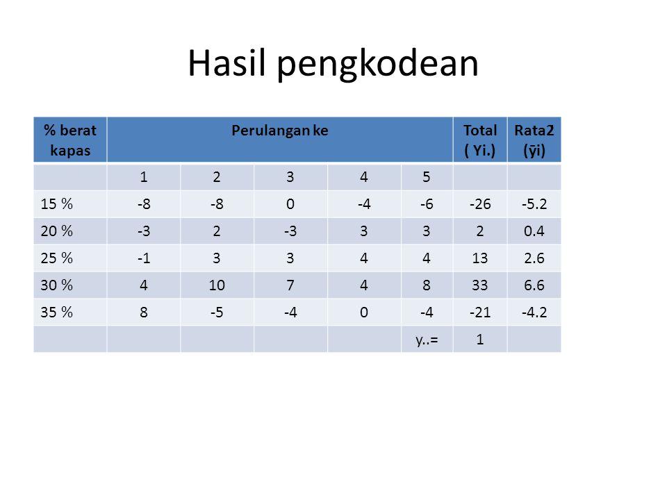 Hasil pengkodean % berat kapas Perulangan keTotal ( Yi.) Rata2̄̄ (ȳi) 12345 15 %-8 0-4-6-26-5.2 20 %-32 3320.4 25 %3344132.6 30 %410748336.6 35 %8-5-40 -21-4.2 y..=1