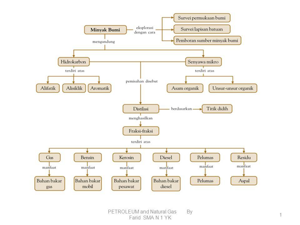 Produk-Produk Industri Petrokimia Pupuk Obat-Obatan Alat Rumah Tangga Plastik Serat Sintetik Pestisida Detergen Dll PETROLEUM and Natural Gas By Farid SMA N 1 YK 51
