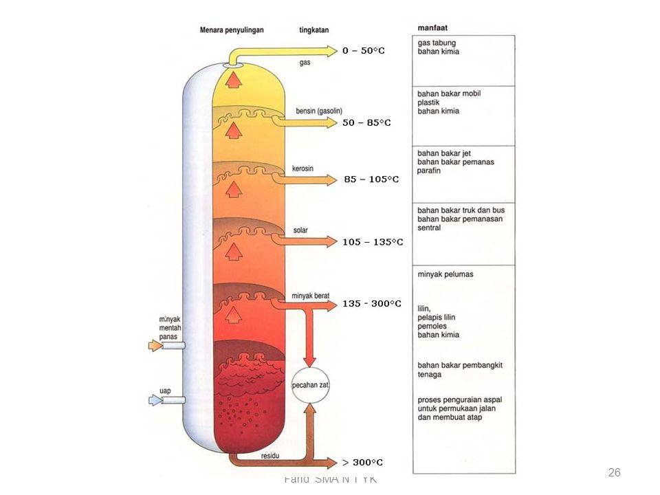 PETROLEUM and Natural Gas By Farid SMA N 1 YK 25 Aviation Gasoline (AVGAS)= bensol = bahan bakar dari fraksi minyak tanah yang dirancang sebagai bahan bakar pesawat terbang yang menggunakan mesin yang memiliki ruang pembakaran internal (Internal Combustion Engine), AVGAS merupakan suatu campuran komponen-komponen yang berasal dari minyak mentah dengan hidrokarbon sintetik yang di blending dengan additive tertentu yakni unsur/bahan kimia seperti tetraethyl lead, inhibitors dan dyes dalam jumlah kecil.